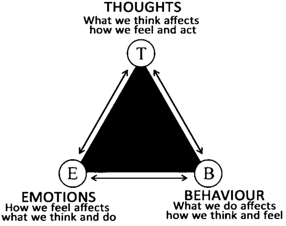 CBT Flow Chart