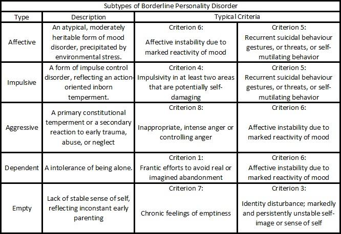 drug rehabilitation objectives