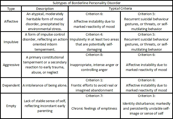 Subtypes of Borderline Personality Disorder