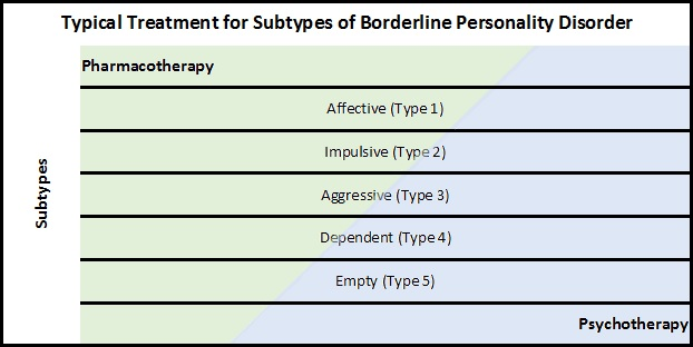 Typical Treatment for Subtypes of BPD
